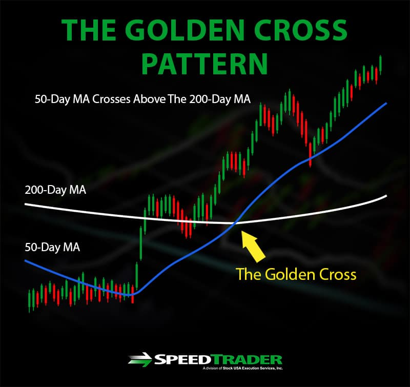 the golden cross pattern