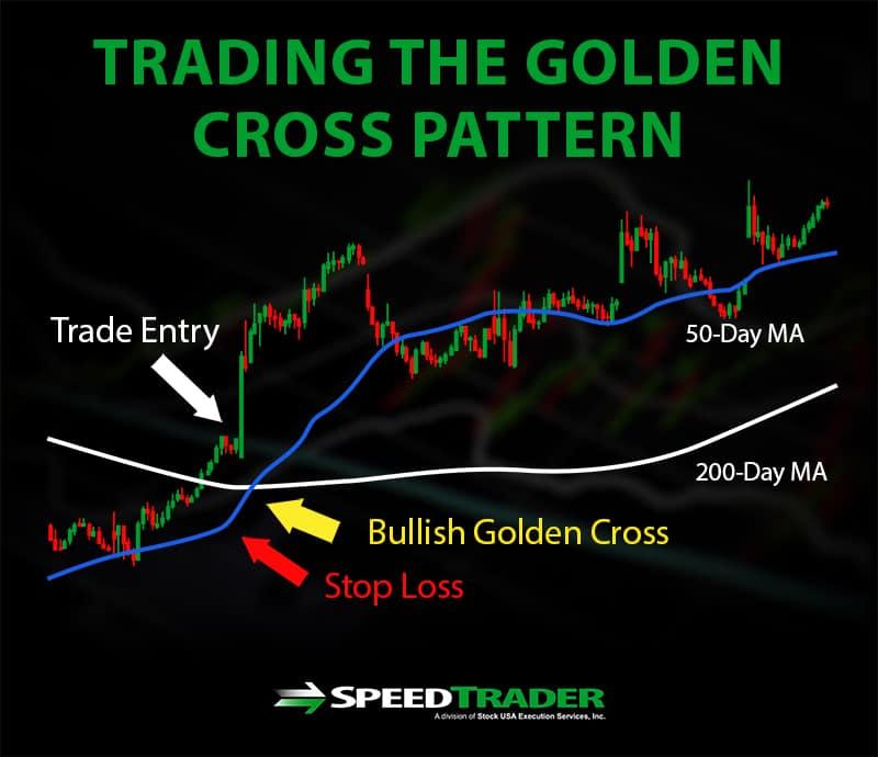 trading golden cross pattern