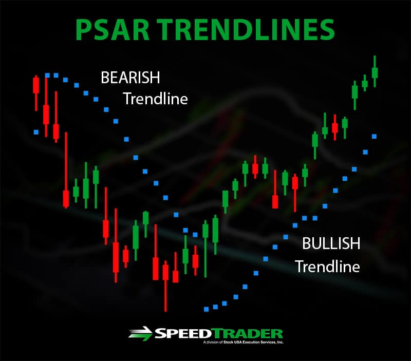 Bullish Bearish PSAR