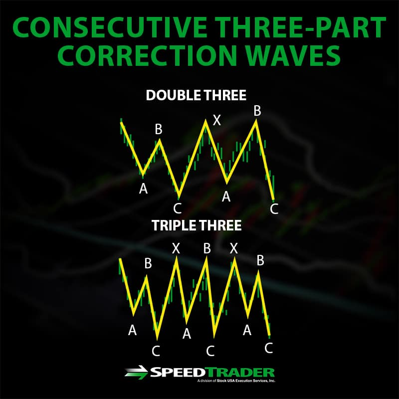 Consecutive Three Part Waves