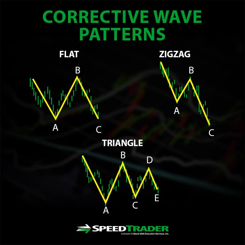 Corrective Wave Patterns
