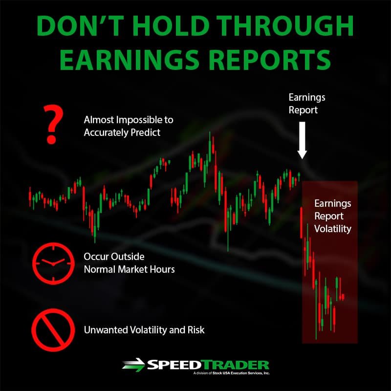don't hold through earnings reports