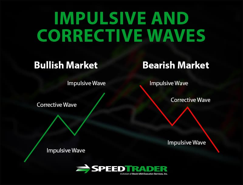 Elliot Wave Impulsive and Corrective