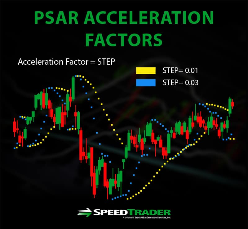 PSAR Acceleration Factor