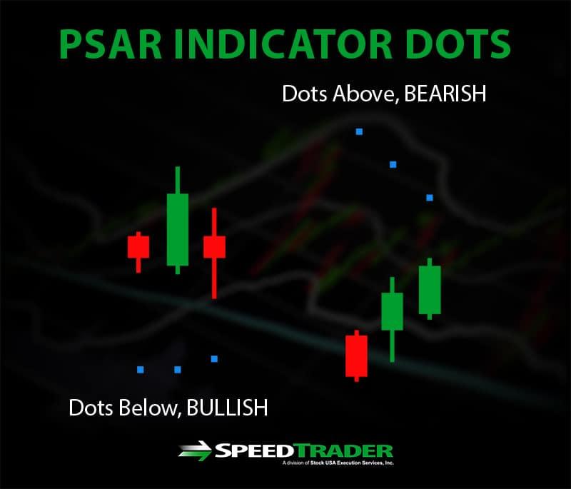 PSAR Indicator Dots