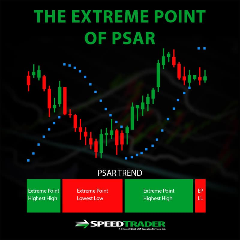 Extreme Point of PSAR