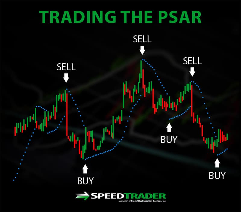 Trading the Parabolic SAR