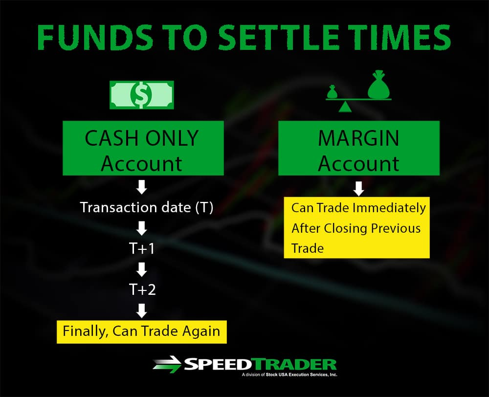 Margin Funds Settlement