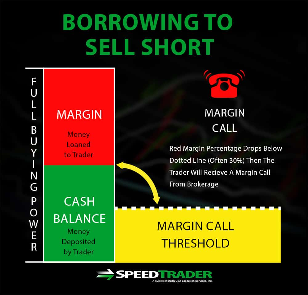 Borrowing to Sell Short