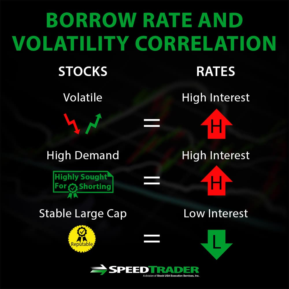 Borrow Rate and Volatility