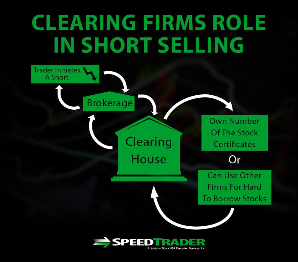 Clearing Firms for Short Selling