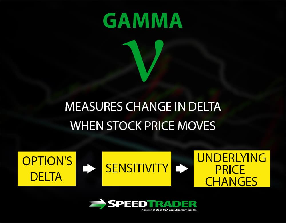 Options Gamma