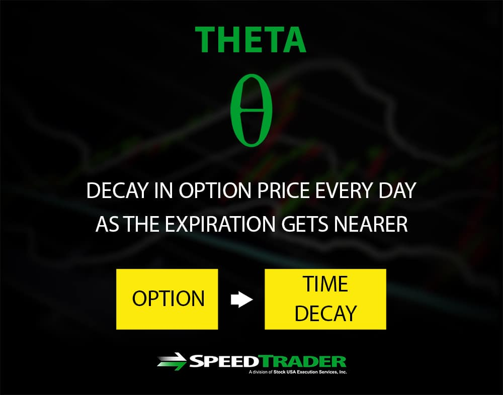 Options Theta