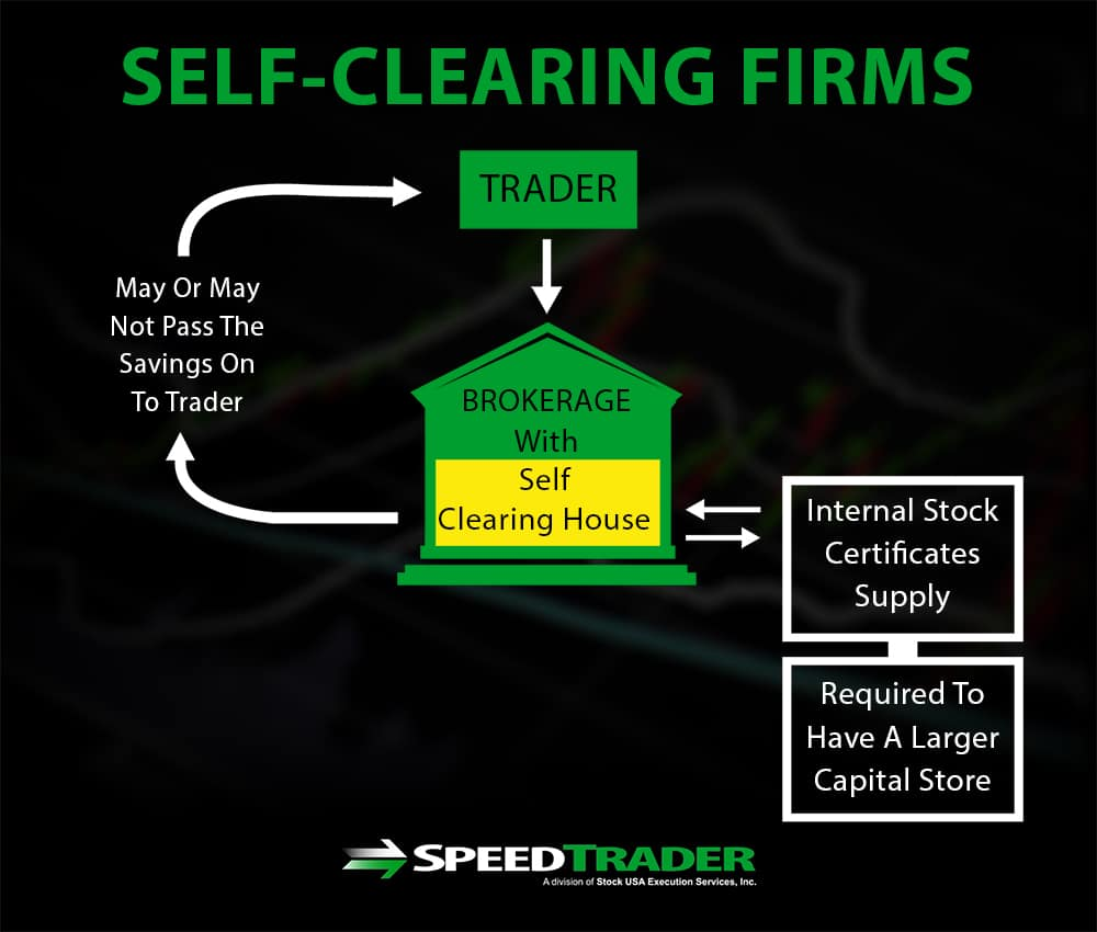 Self Clearing Firms