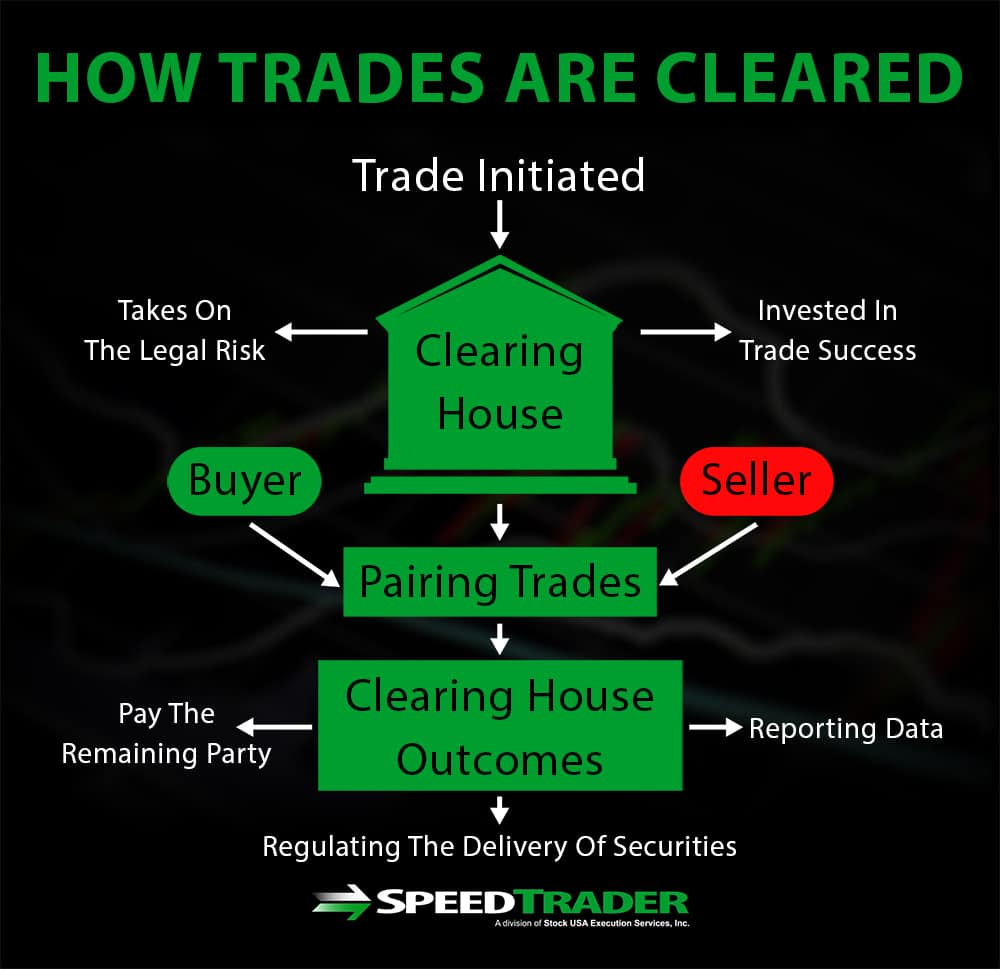 Trade Clearing Process