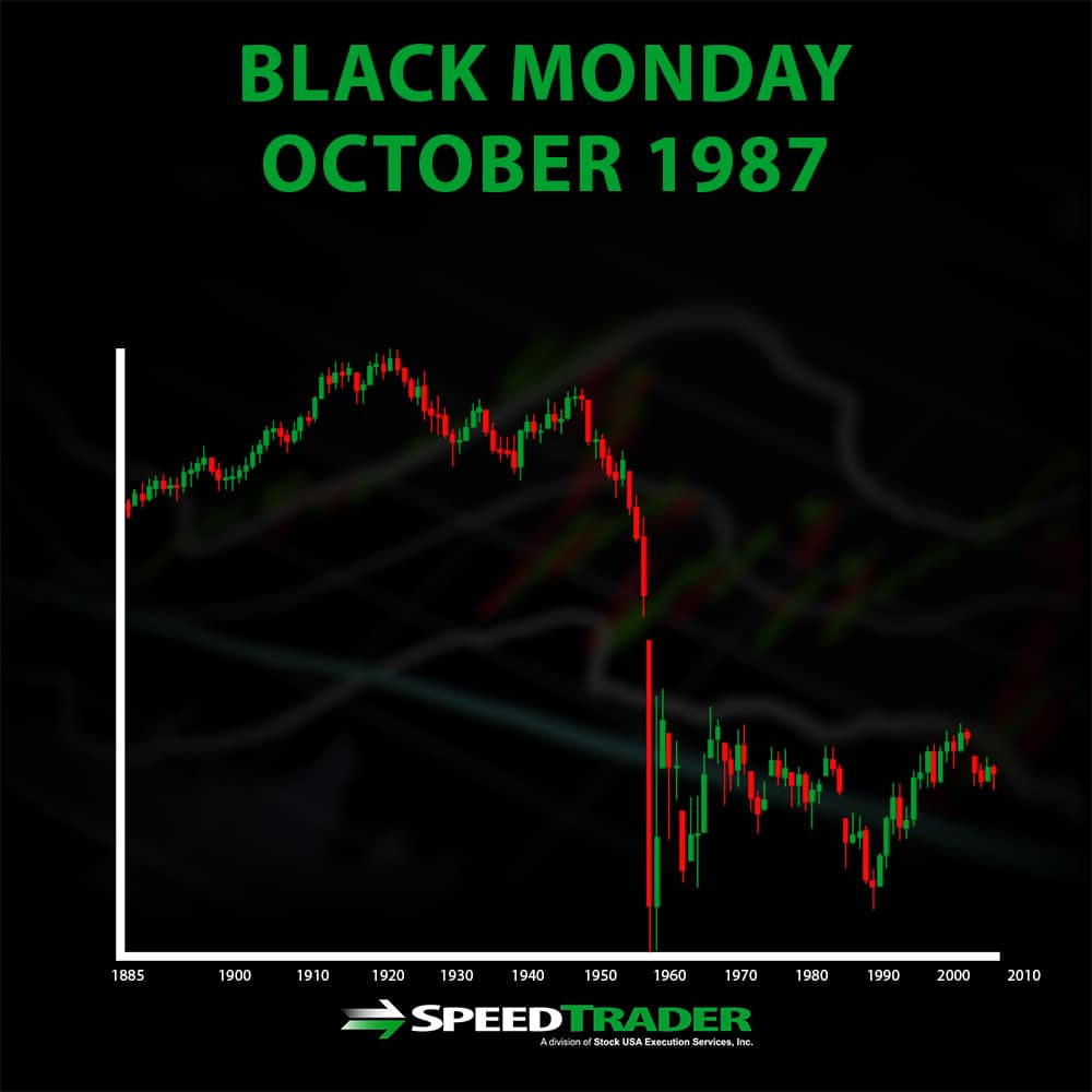 Black Monday October 1987