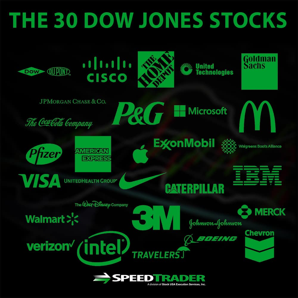 The 30 Dow Jones Stocks