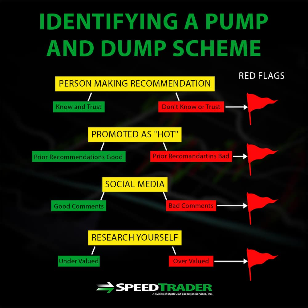 Identifying A Pump And Dump Scheme