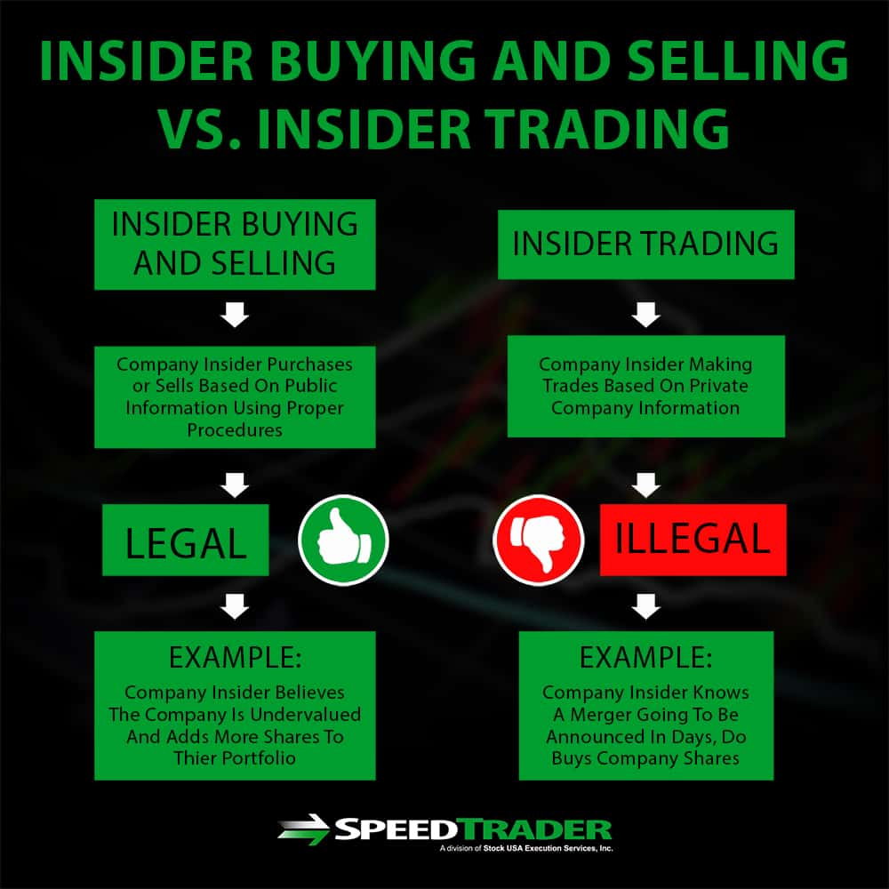 Insider Buying And Selling