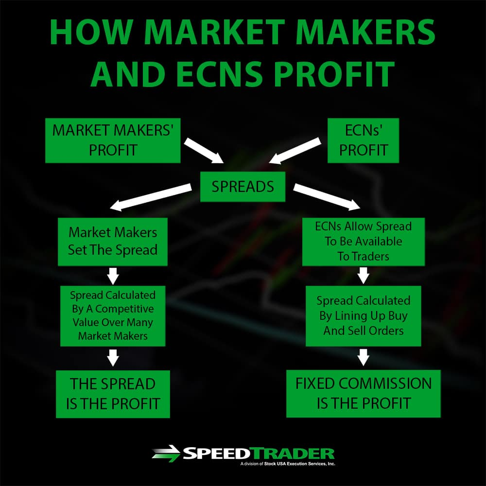 Market Makers And ECN Spreads