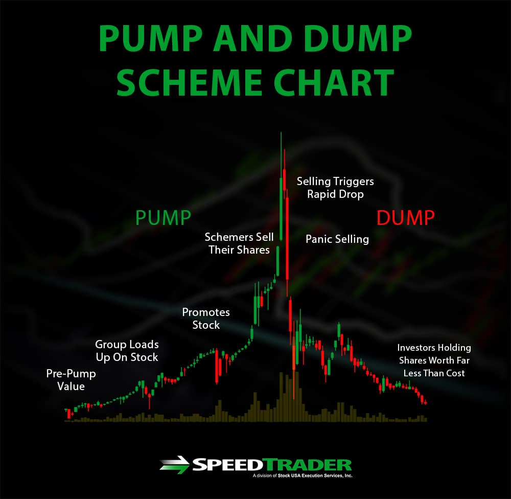 Pump And Dump Schemes
