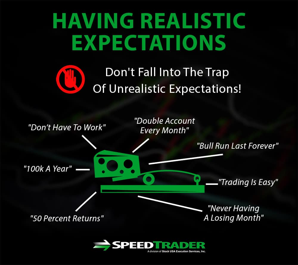 Realistic Trading Expectations