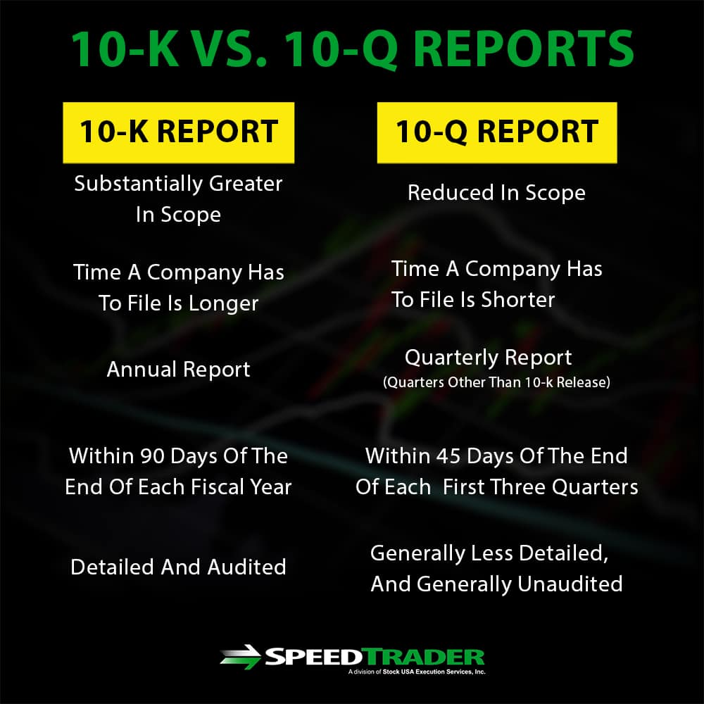 10-K and 10-Q Reports