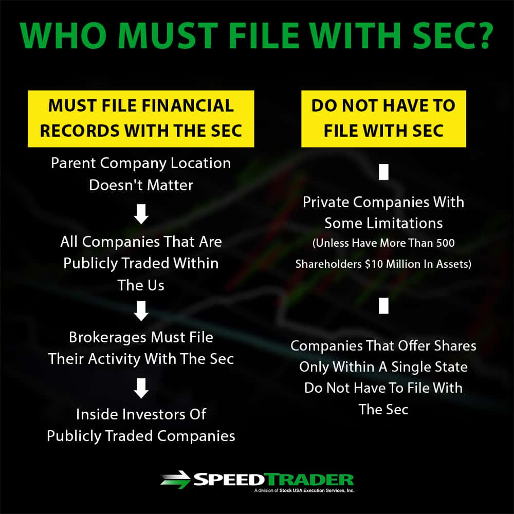 Who Must File With SEC