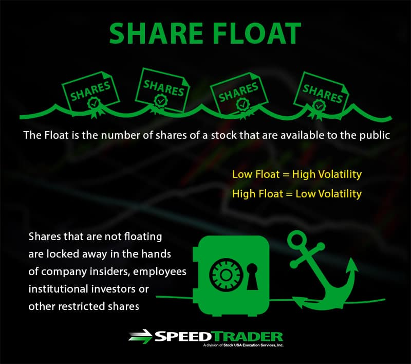Share Float