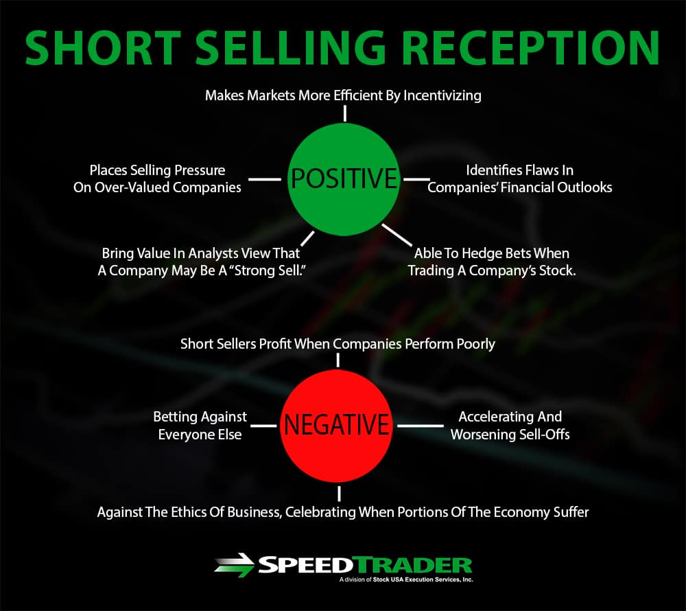 Short Selling Reception