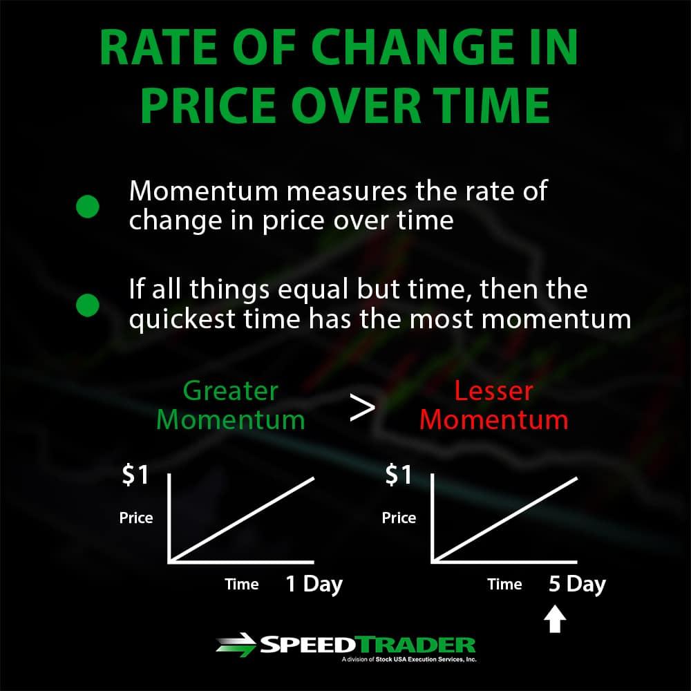 Stochastic Oscillator Over Time