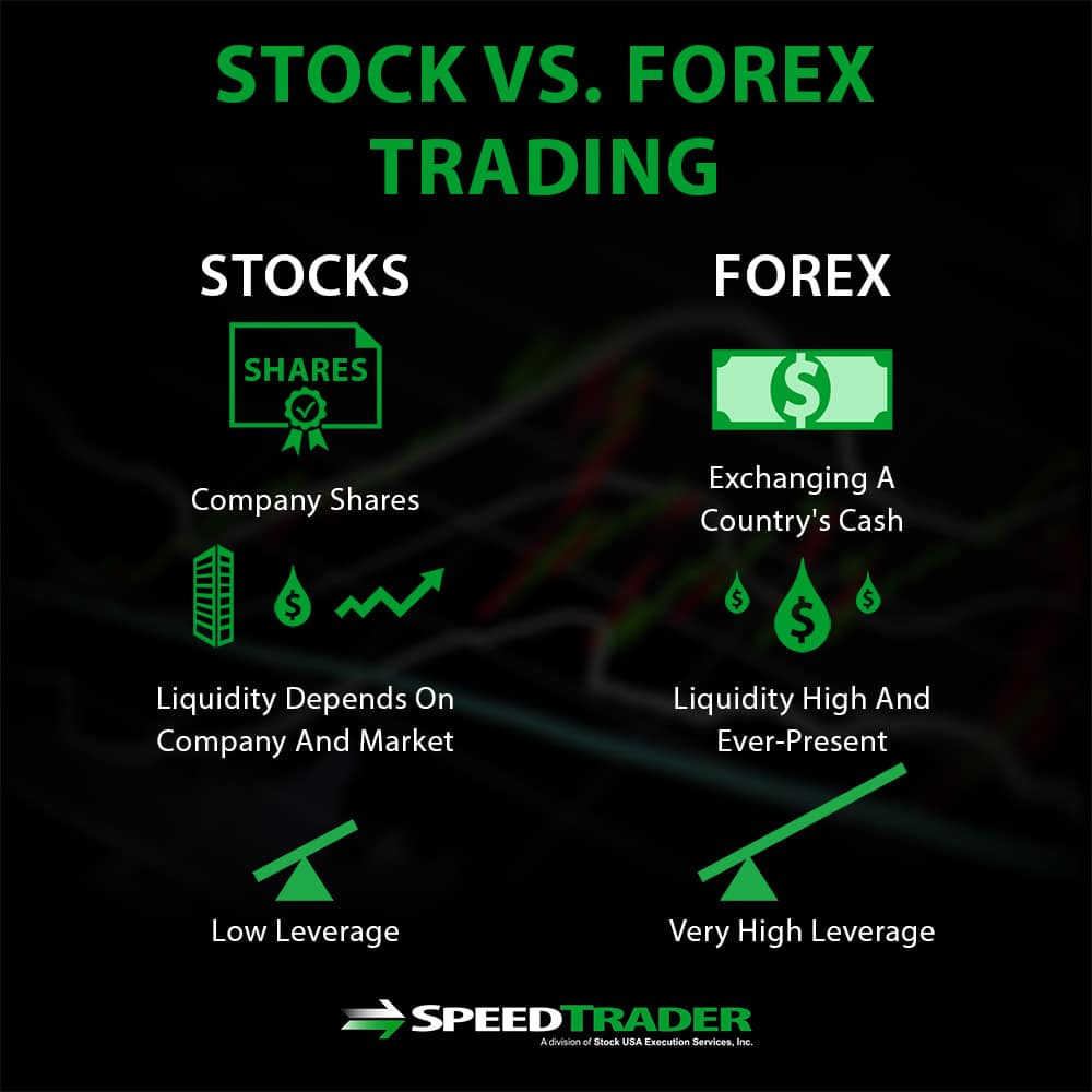 Stock Trading Or Forex Trading - How They Compare