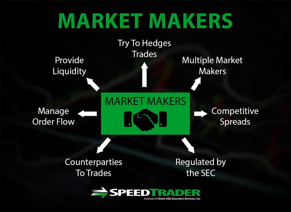 Stock Market Makers