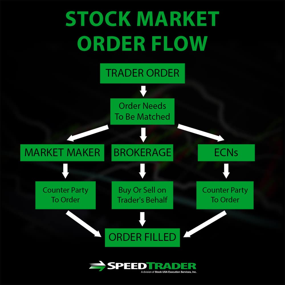 Stock Market Order Flow