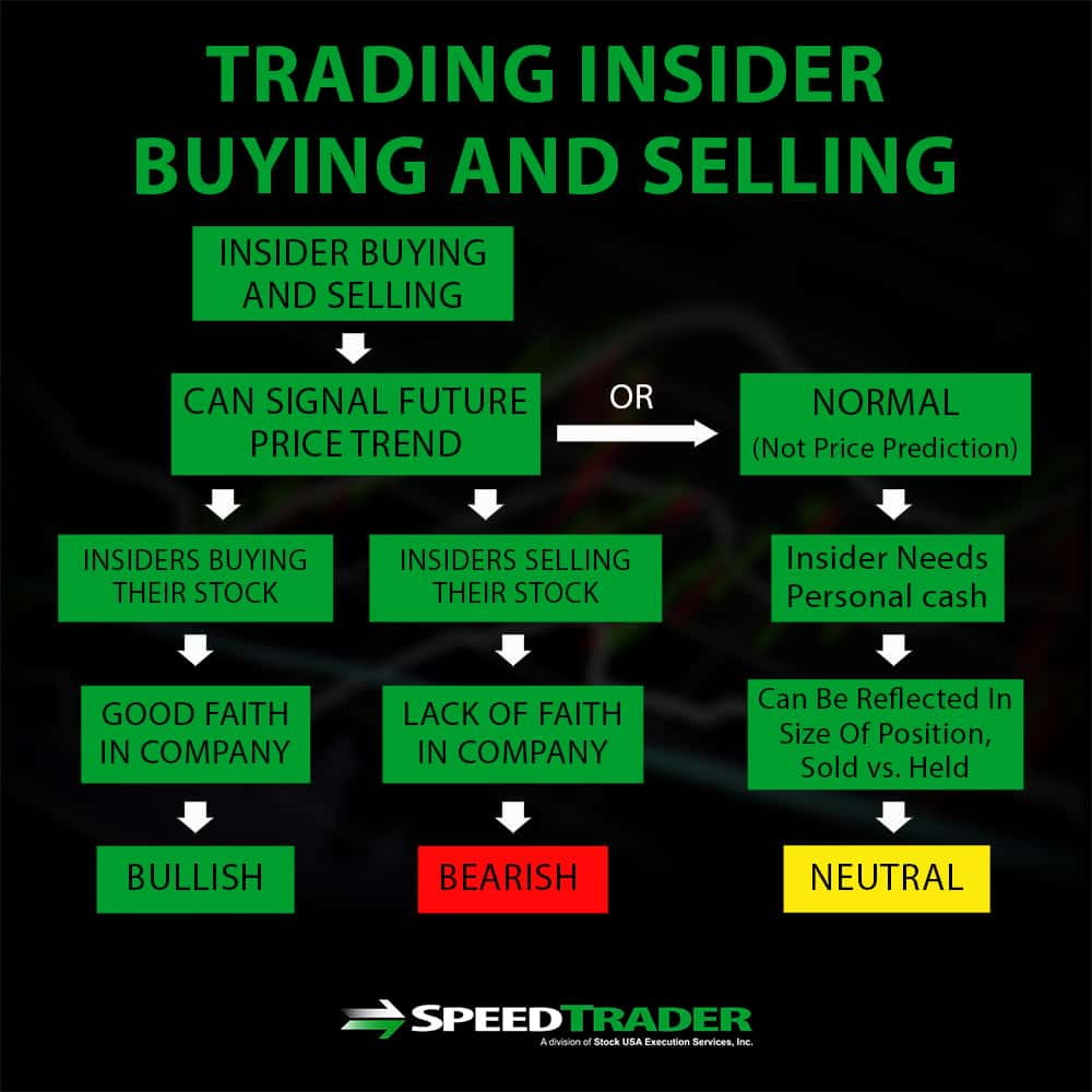 Trading Insider Buying And Selling
