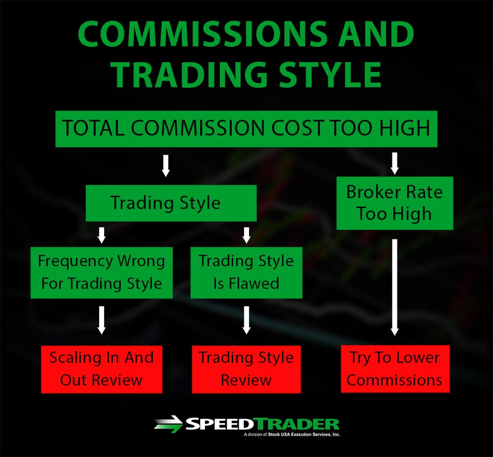 Commissions and Trading Style