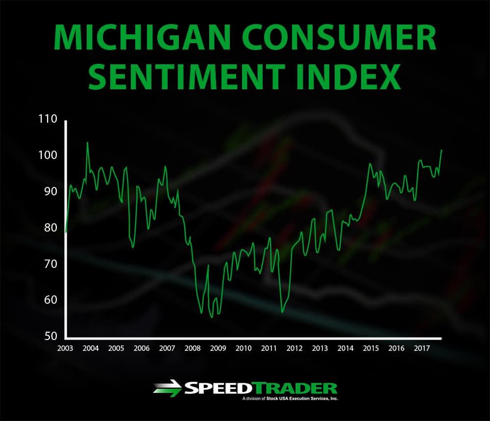 Michigan Consumer Sentiment Index