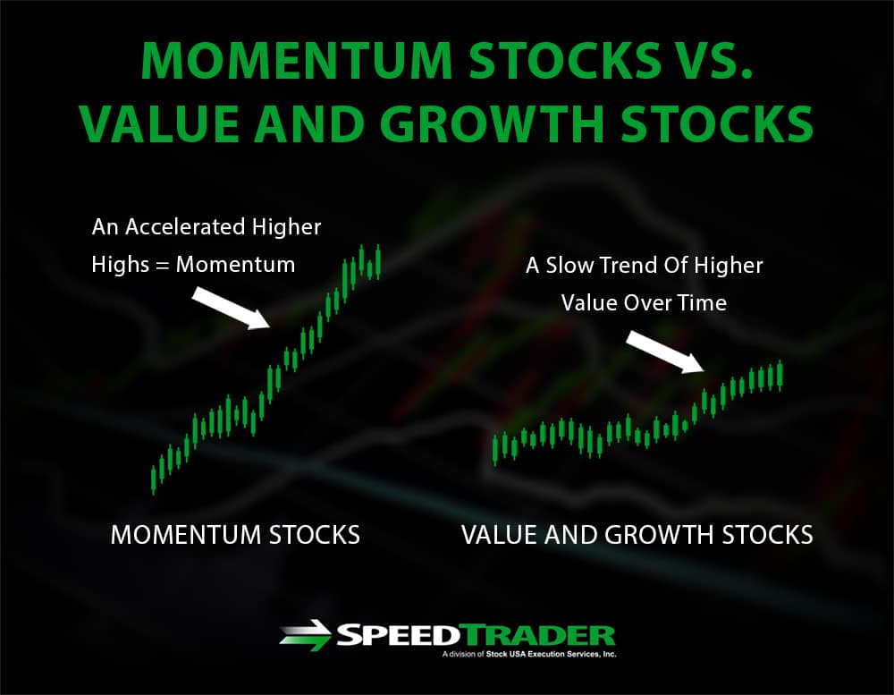 Momentum Stocks vs Value Stocks