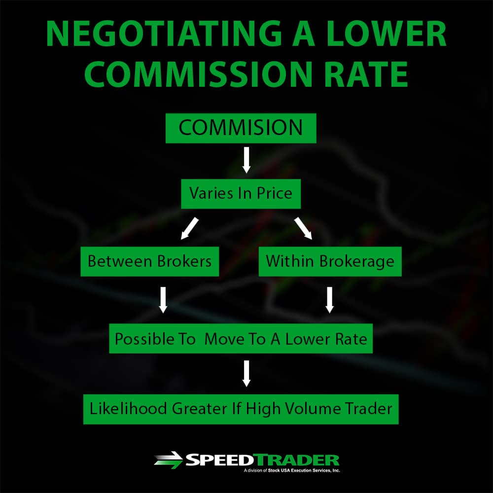 Negotiating a Lower Commission Rate