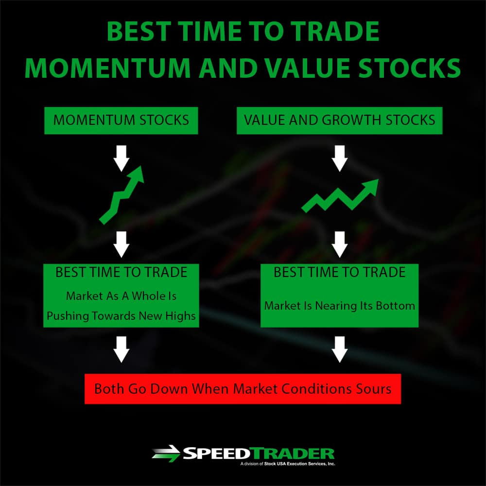 Trading Momentum and Value Stocks