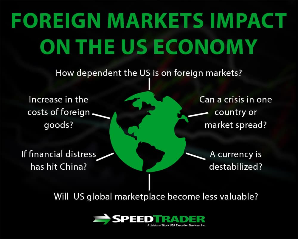 Foreign Markets Trading Impact