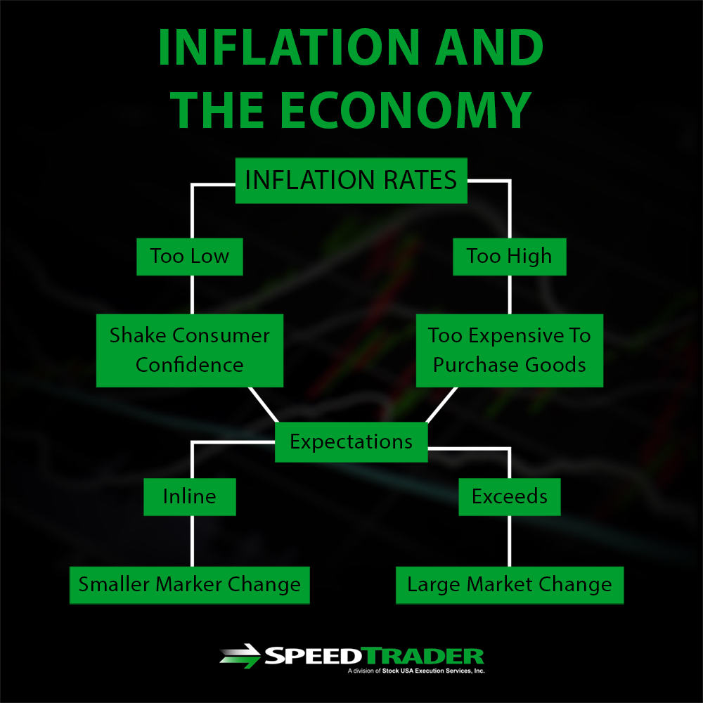 trading inflation