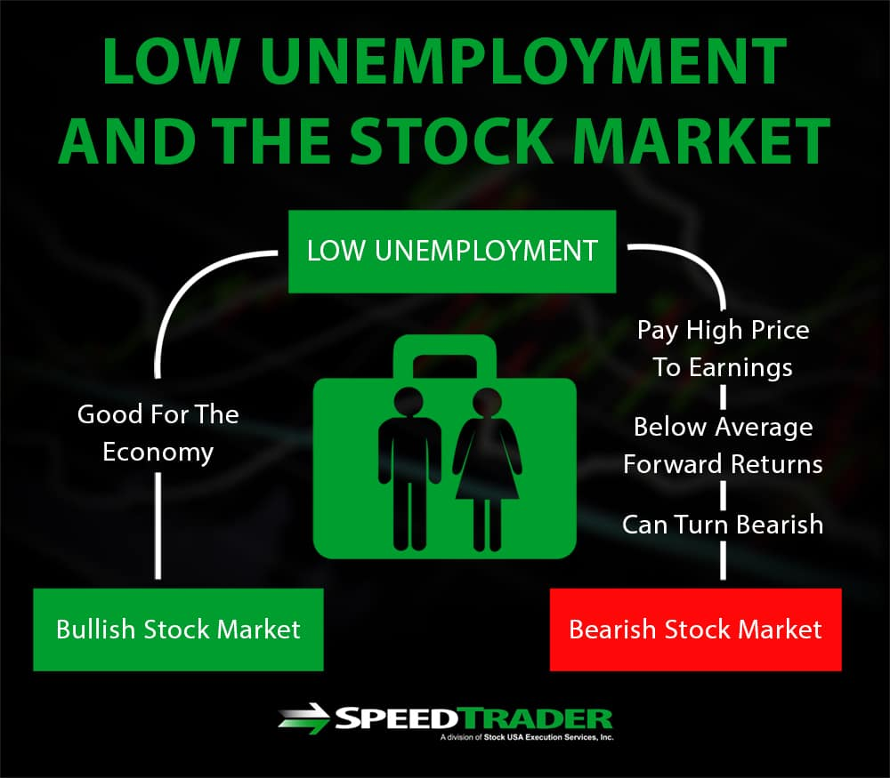 unemployment and the stock market