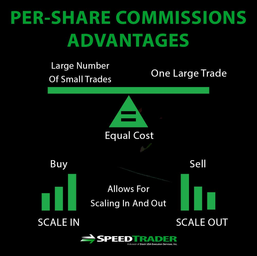 per share trade based commissions
