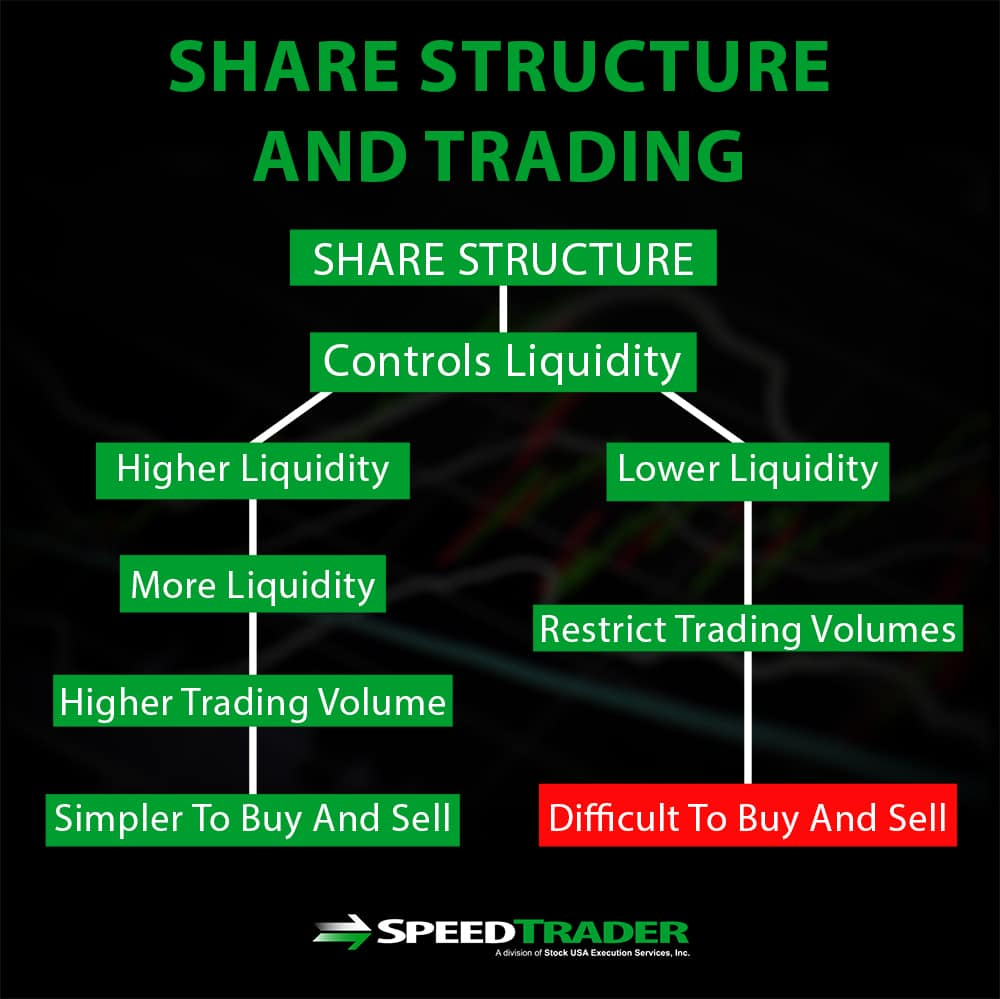 share structure and trading