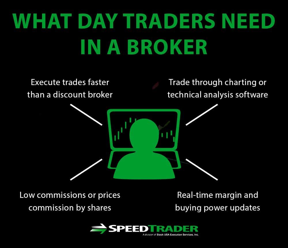 specialized broker day traders need