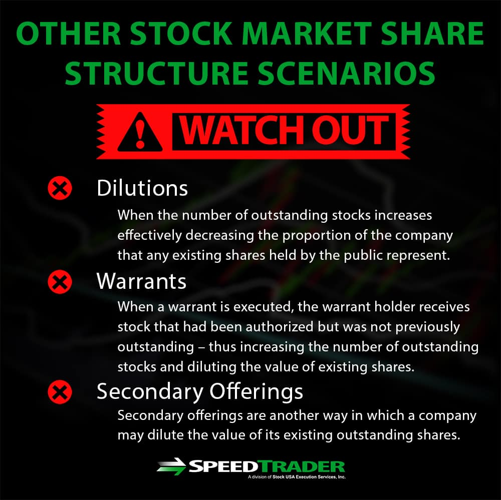 stock market share structure