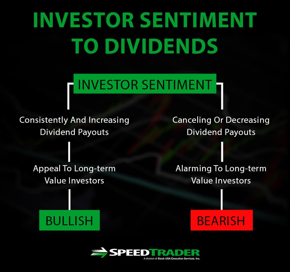 investor sentiment to dividends
