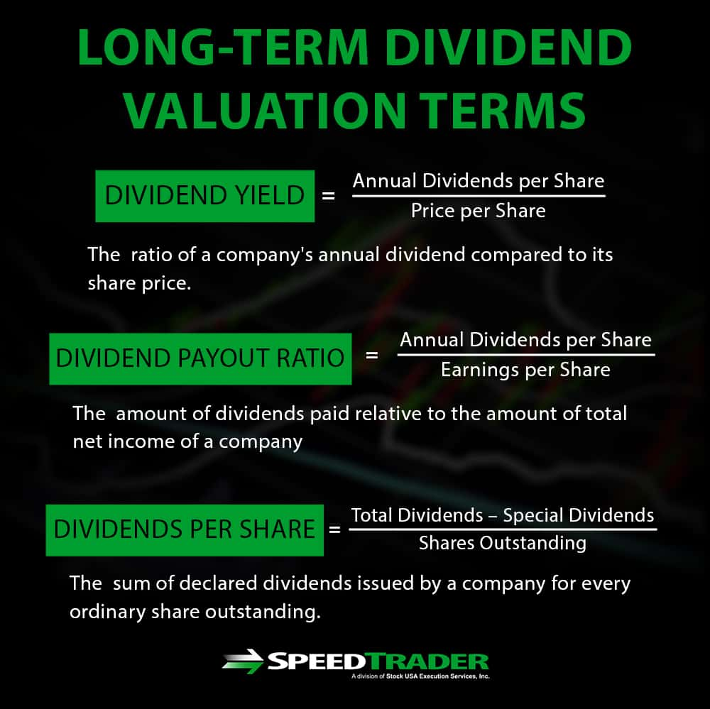 long term dividend valuation terms