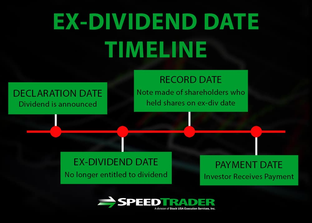 what is the ex dividend date